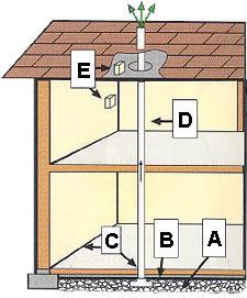 Radon Testing In Coeur D Alene Coeur D Alene S Most